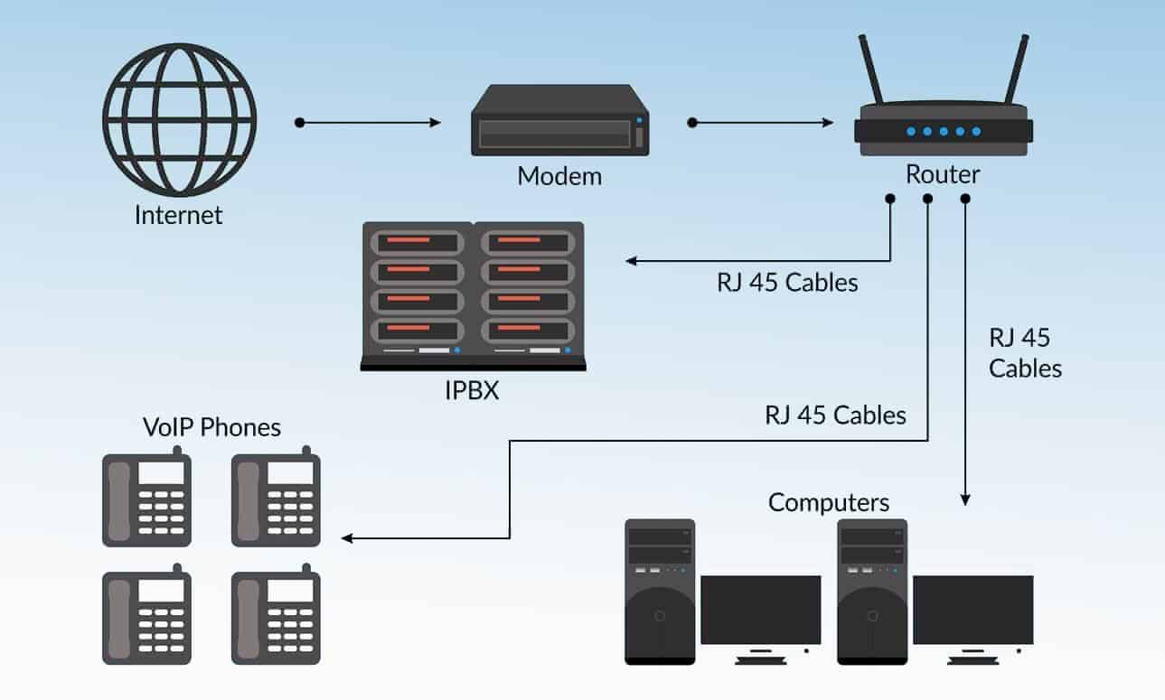 VLAN-VOIP-Voice-Over-Internet-Protocol